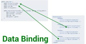 Why is data binding preferred over other conventional ways?