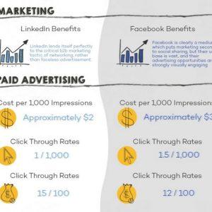 Facebook vs. LinkedIn ads.