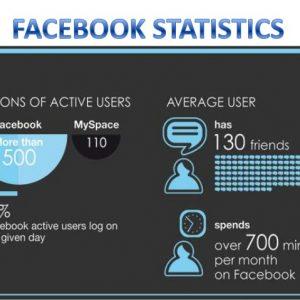 Facebook vs LinkedIn Ads.- Facebook stats.